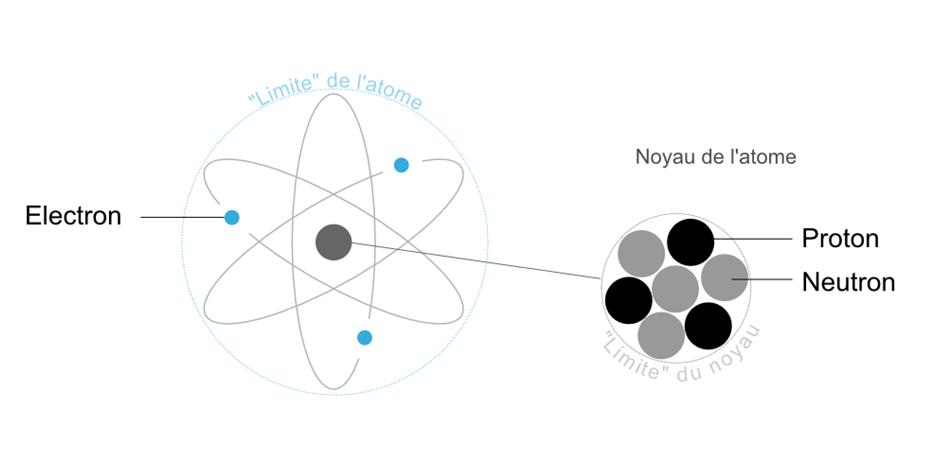 Atome-StructureInterne