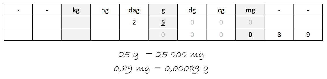Conversions-Masse-Tableau