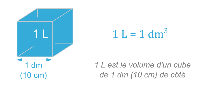 Conversions De Volumes Objectif S Le Blog
